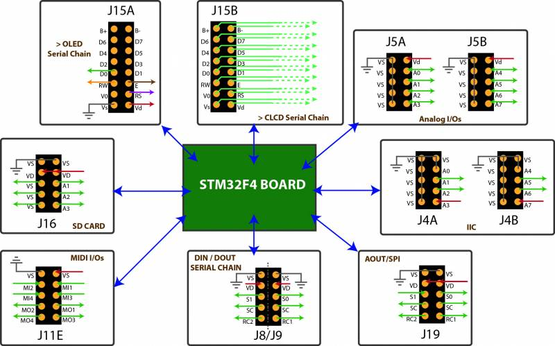 stm32f4_module [MIDIbox]