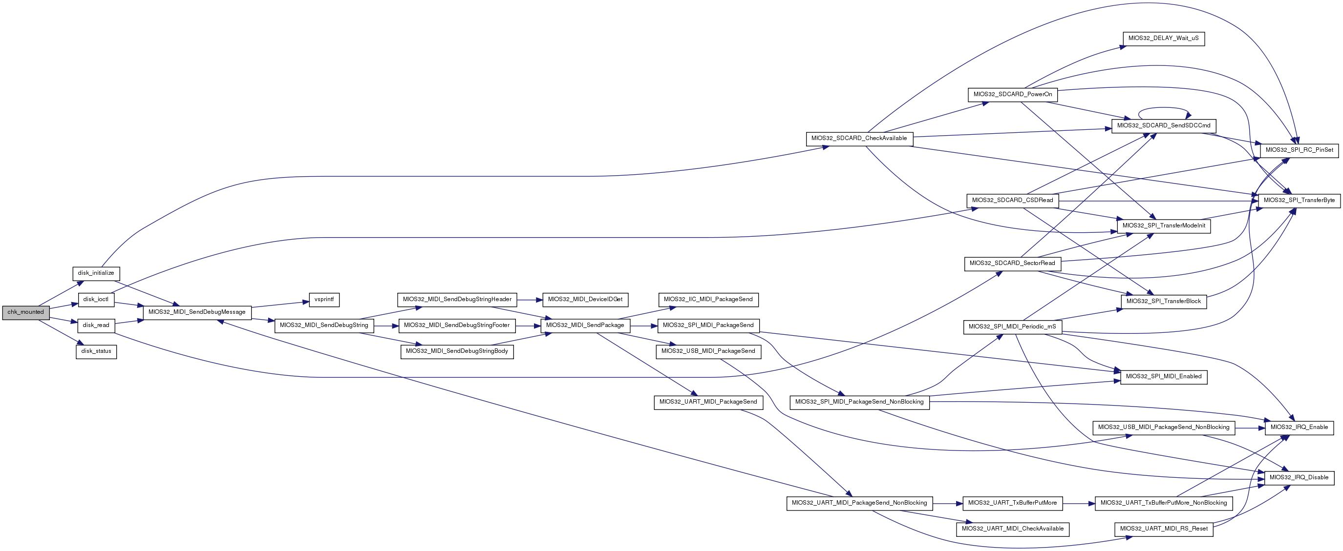 MIOS32: modules/fatfs/src/ff c File Reference